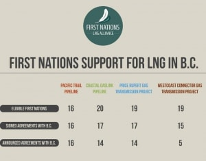 First_Nations_LNG_Alliance