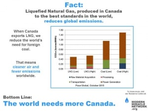 LNG_fewer_emissions_than_coal