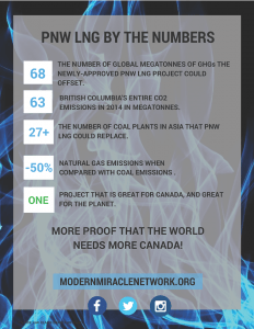 PNW_LNG_by_the_Numbers