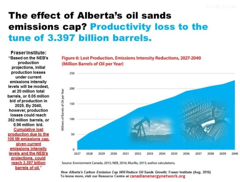 oil sands emissions cap 2