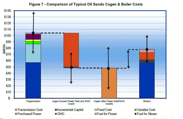 CoGen Costs