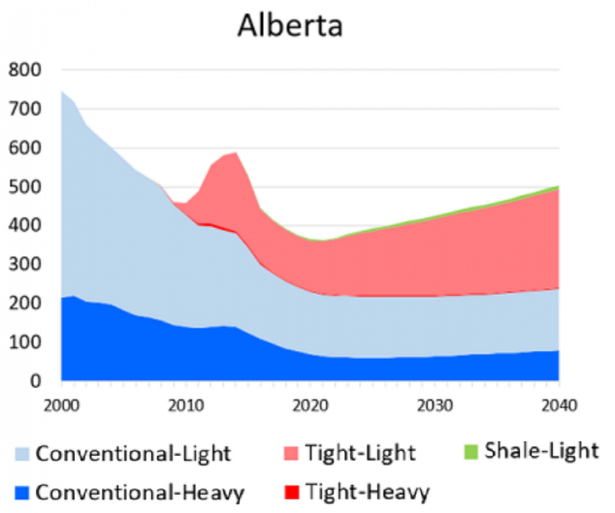 Oil type production alberta