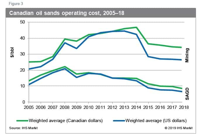 Operating Costs Oilsands
