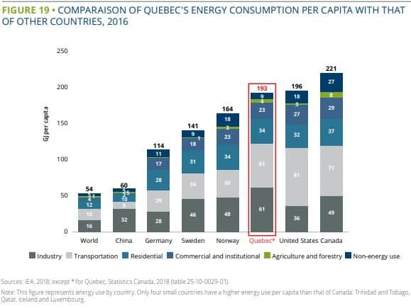 Quebec Energy Consumption per capita