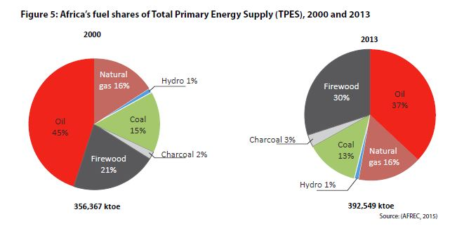 Total primary energy supply 2