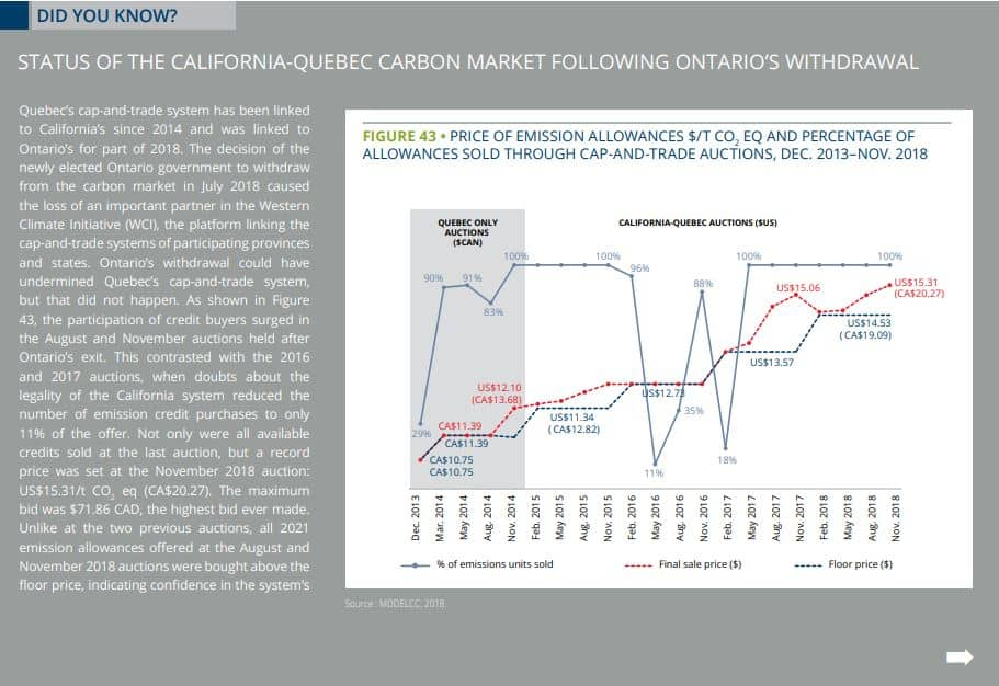 california quebec carbon market