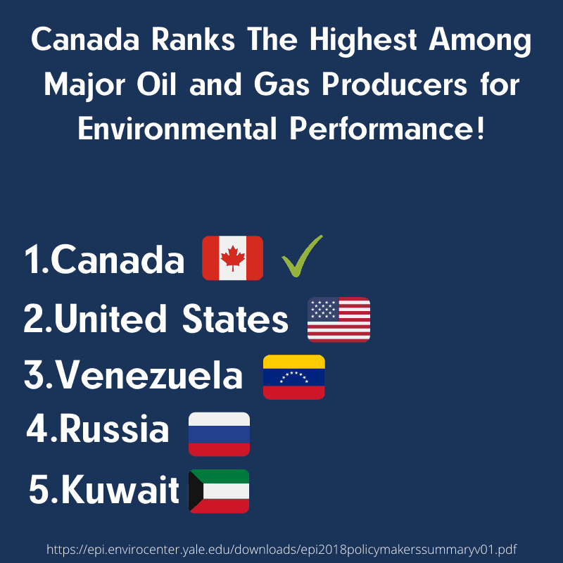 Canada Ranks The Highest Among Major Oil and Gas Producers for Environmental Performance!
