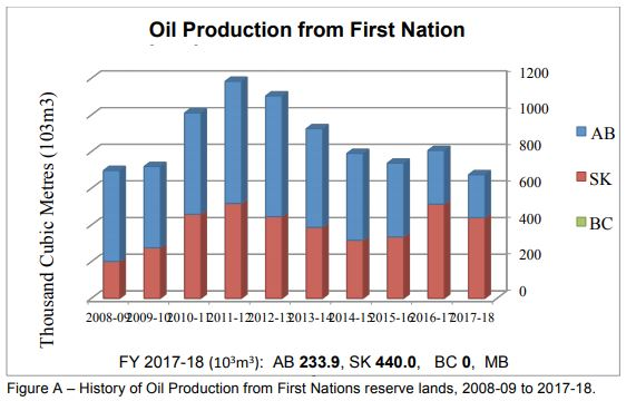 Oil Production FN