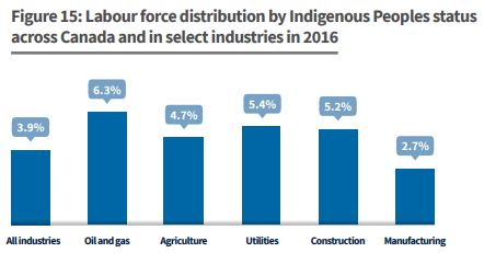 labour distribution indigenous